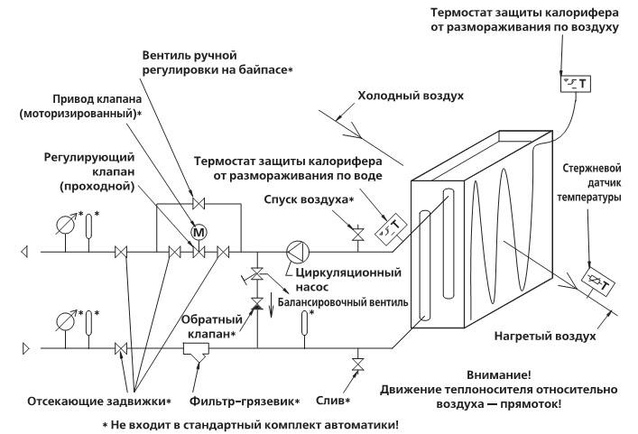 Схема обвязки калориферов