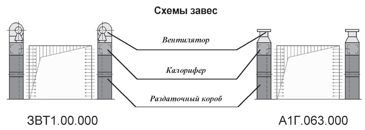 Совент.ру - Схема.  Воздушно-тепловая завеса ЗВТ.