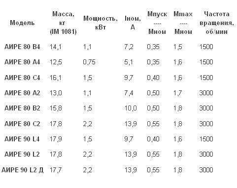 Унвен.ру - Характеристики однофазные электродвигатели (АИРЕ) .