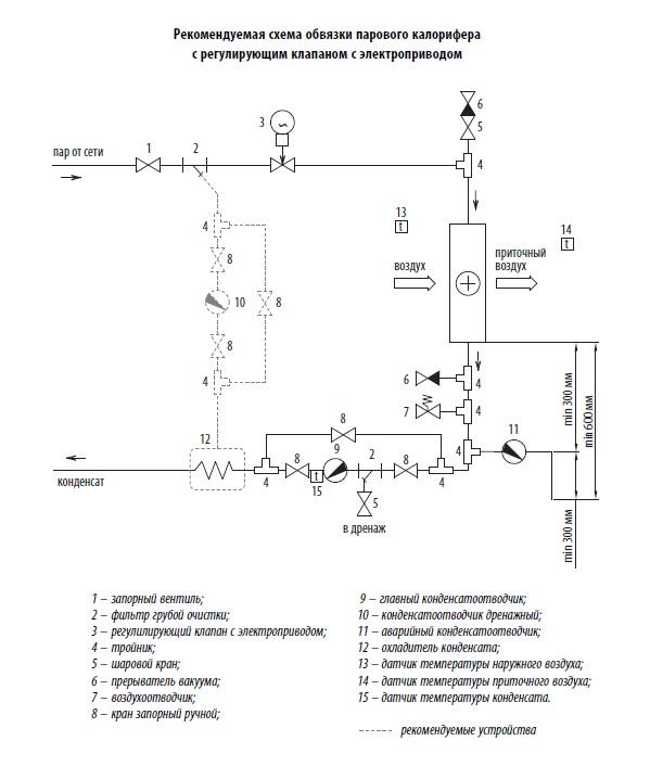 Обвязка теплообменника пар вода audi 80 b4 теплообменник