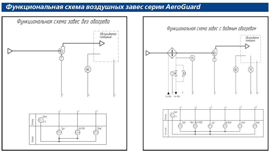 Совент.ру - Функциональная схема воздушных завес серии AeroGuard.